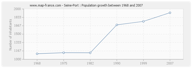 Population Seine-Port