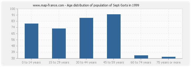 Age distribution of population of Sept-Sorts in 1999
