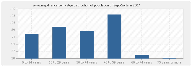Age distribution of population of Sept-Sorts in 2007