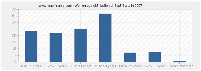 Women age distribution of Sept-Sorts in 2007