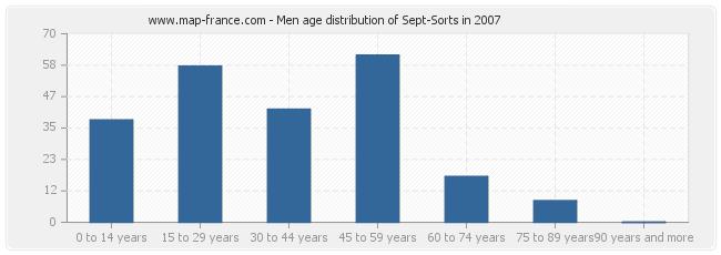 Men age distribution of Sept-Sorts in 2007