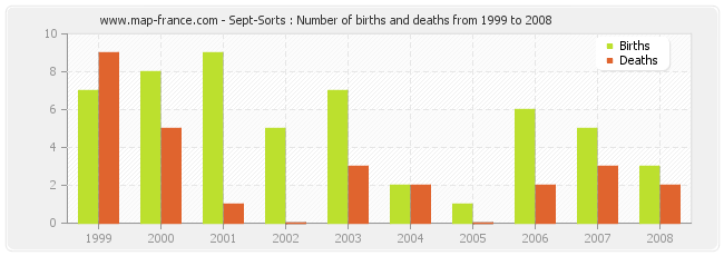Sept-Sorts : Number of births and deaths from 1999 to 2008
