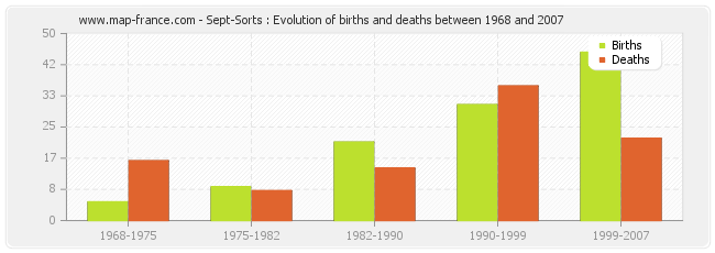 Sept-Sorts : Evolution of births and deaths between 1968 and 2007