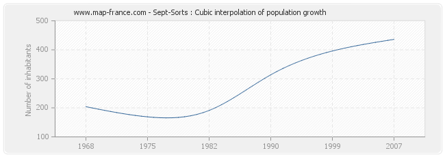 Sept-Sorts : Cubic interpolation of population growth
