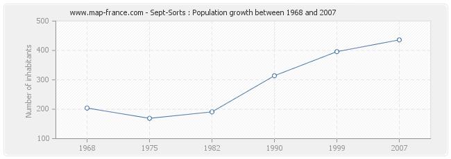 Population Sept-Sorts