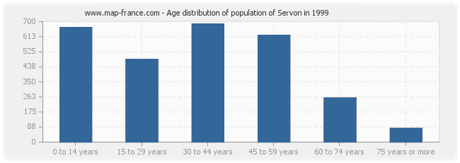 Age distribution of population of Servon in 1999