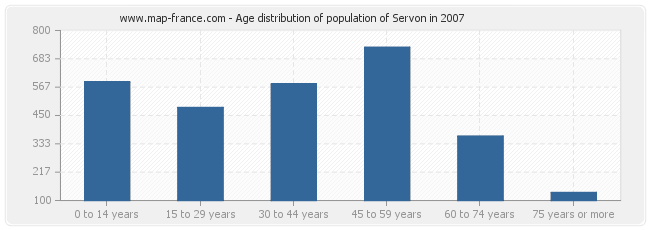 Age distribution of population of Servon in 2007