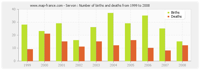 Servon : Number of births and deaths from 1999 to 2008