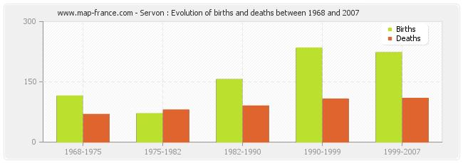 Servon : Evolution of births and deaths between 1968 and 2007