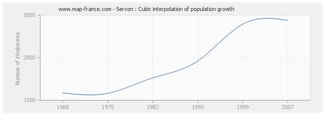 Servon : Cubic interpolation of population growth