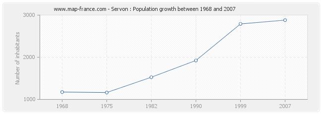 Population Servon