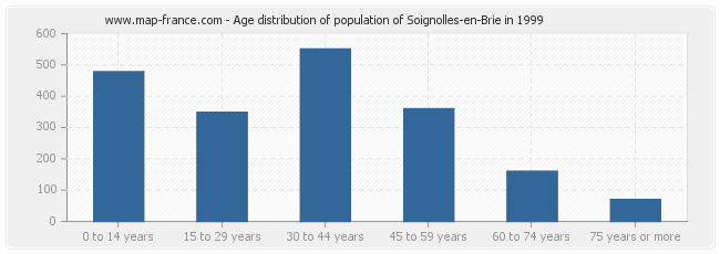 Age distribution of population of Soignolles-en-Brie in 1999