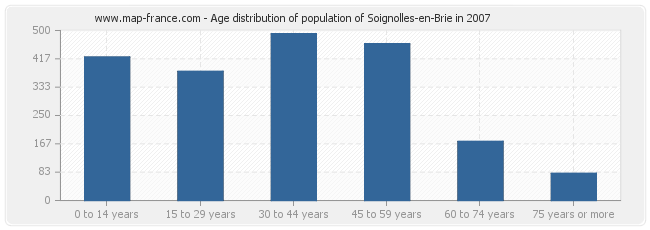 Age distribution of population of Soignolles-en-Brie in 2007