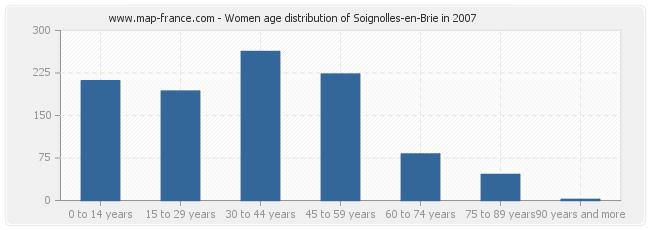 Women age distribution of Soignolles-en-Brie in 2007