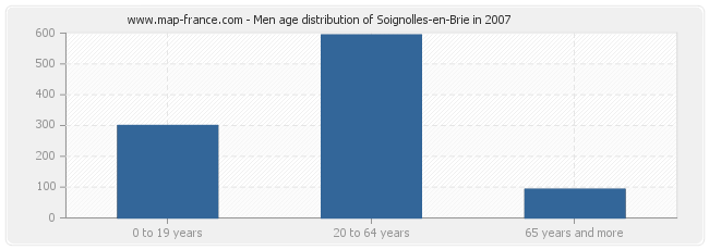 Men age distribution of Soignolles-en-Brie in 2007
