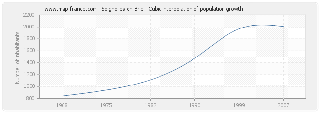 Soignolles-en-Brie : Cubic interpolation of population growth