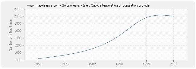 Soignolles-en-Brie : Cubic interpolation of population growth