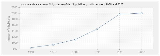 Population Soignolles-en-Brie