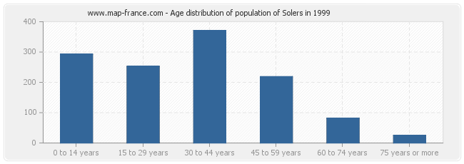 Age distribution of population of Solers in 1999