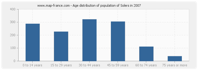 Age distribution of population of Solers in 2007