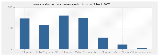 Women age distribution of Solers in 2007