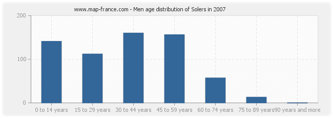 Men age distribution of Solers in 2007