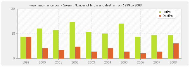 Solers : Number of births and deaths from 1999 to 2008