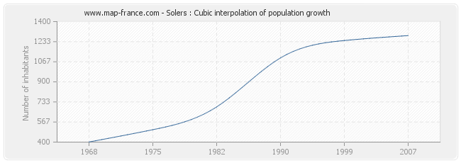 Solers : Cubic interpolation of population growth