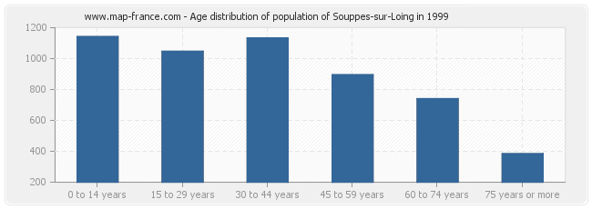 Age distribution of population of Souppes-sur-Loing in 1999