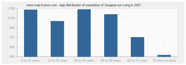 Age distribution of population of Souppes-sur-Loing in 2007
