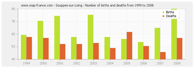 Souppes-sur-Loing : Number of births and deaths from 1999 to 2008