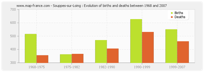 Souppes-sur-Loing : Evolution of births and deaths between 1968 and 2007