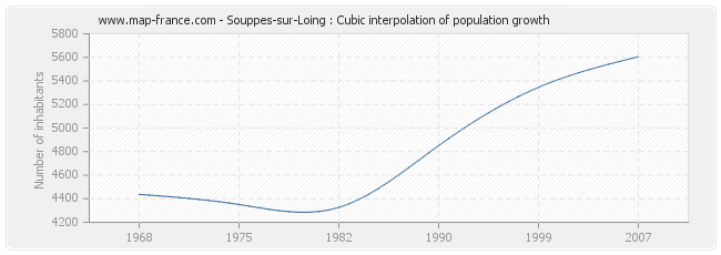 Souppes-sur-Loing : Cubic interpolation of population growth