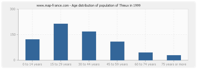 Age distribution of population of Thieux in 1999