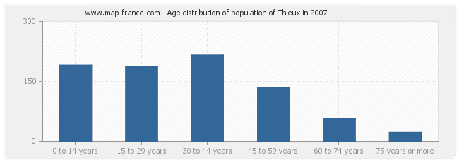 Age distribution of population of Thieux in 2007