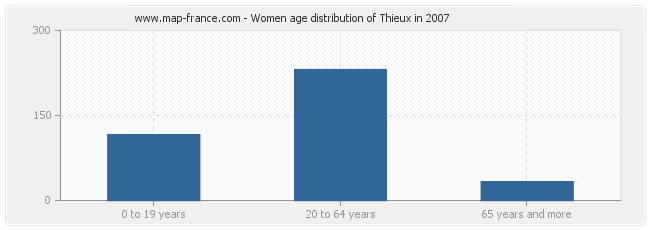 Women age distribution of Thieux in 2007