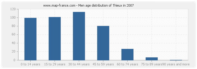 Men age distribution of Thieux in 2007
