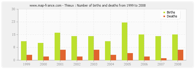 Thieux : Number of births and deaths from 1999 to 2008