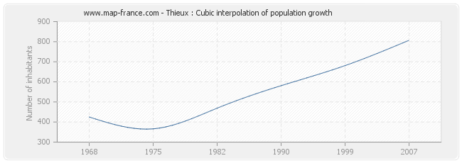 Thieux : Cubic interpolation of population growth