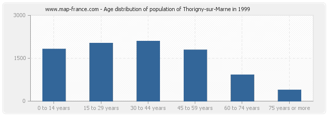 Age distribution of population of Thorigny-sur-Marne in 1999