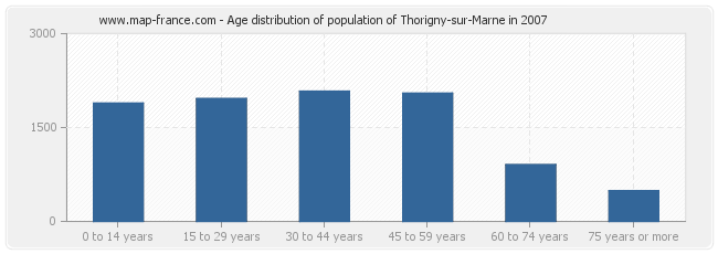 Age distribution of population of Thorigny-sur-Marne in 2007