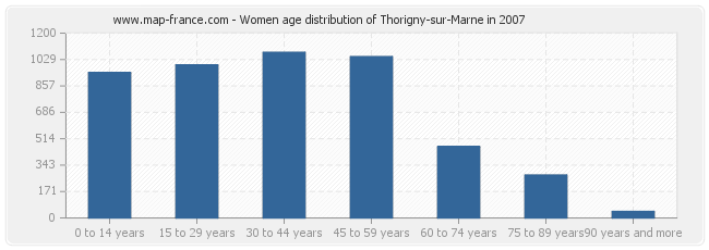 Women age distribution of Thorigny-sur-Marne in 2007