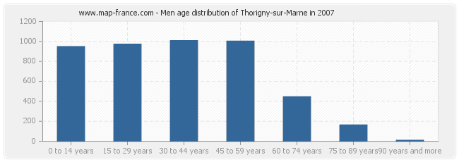 Men age distribution of Thorigny-sur-Marne in 2007