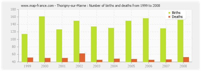 Thorigny-sur-Marne : Number of births and deaths from 1999 to 2008