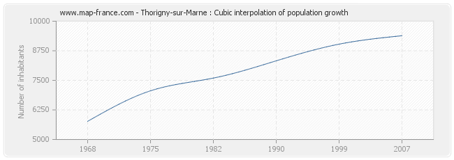 Thorigny-sur-Marne : Cubic interpolation of population growth
