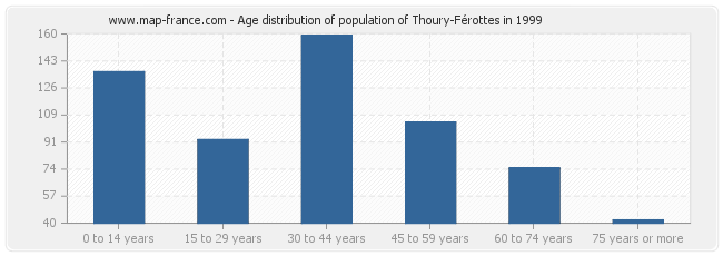 Age distribution of population of Thoury-Férottes in 1999