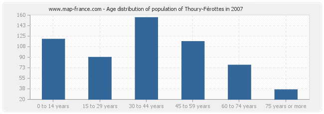 Age distribution of population of Thoury-Férottes in 2007