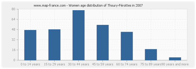 Women age distribution of Thoury-Férottes in 2007