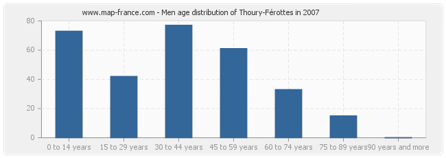 Men age distribution of Thoury-Férottes in 2007