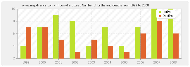 Thoury-Férottes : Number of births and deaths from 1999 to 2008